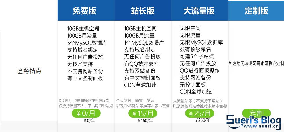 "Sueri·""站圈""计划启动 大容量PHP虚拟主机低价上线"