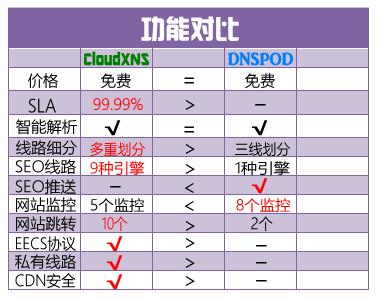 cloudxns2